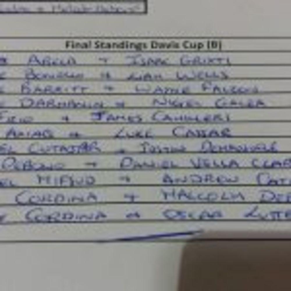 League B, final standings