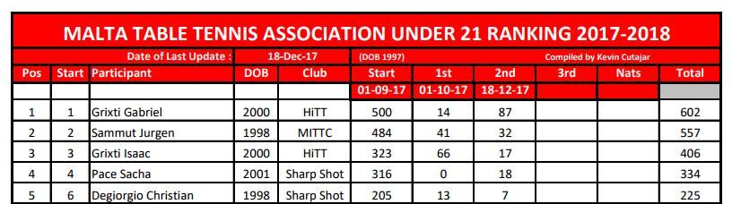 Malta Table Tennis Association MTTA Under 21 RAnking List