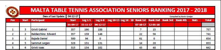 Malta Table Tennis Association MTTA Senior RAnking List
