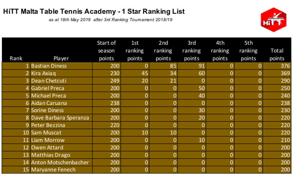 HiTT Malta Table Tennis Academy - 1 Star Category