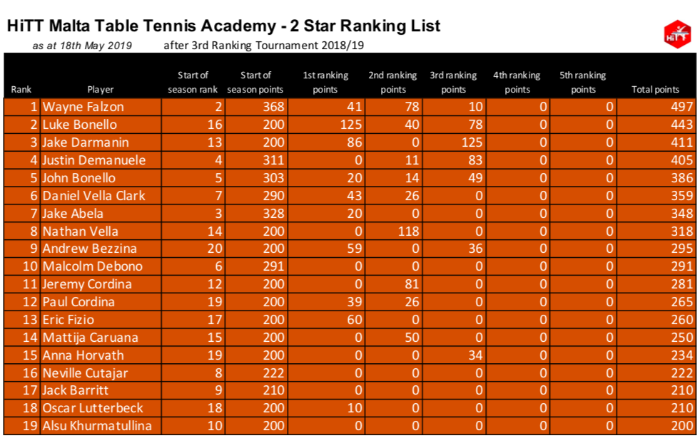 HiTT Malta Table Tennis Academy - 2 Star Category