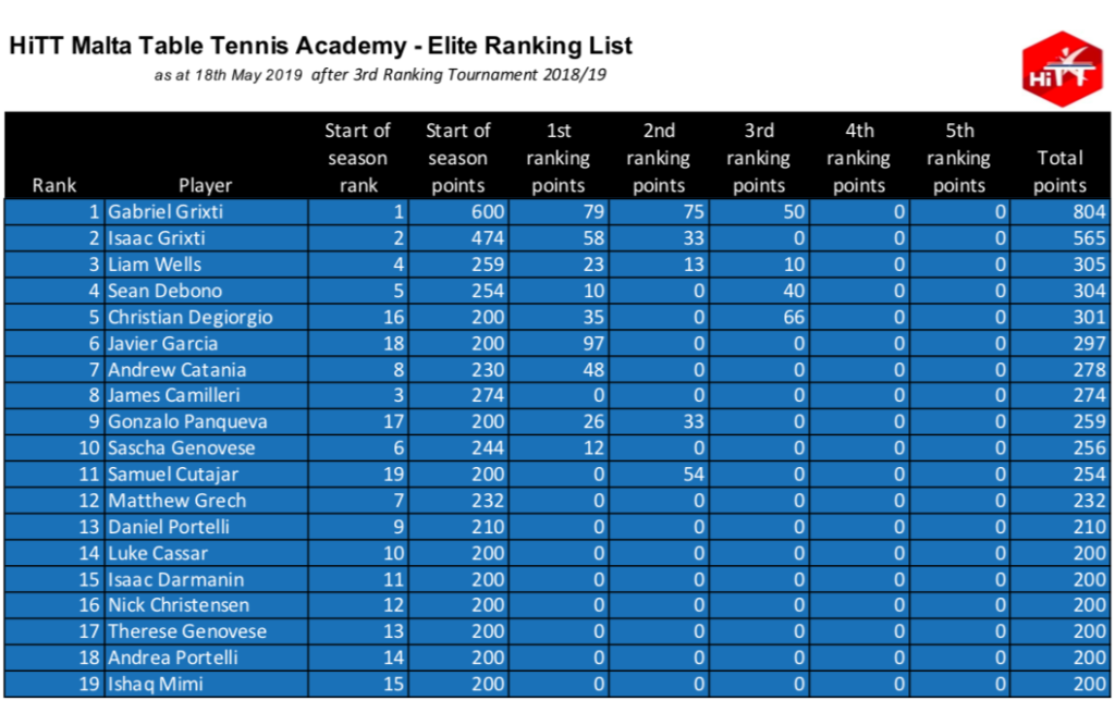 HiTT Malta Table Tennis Academy - Elite Category