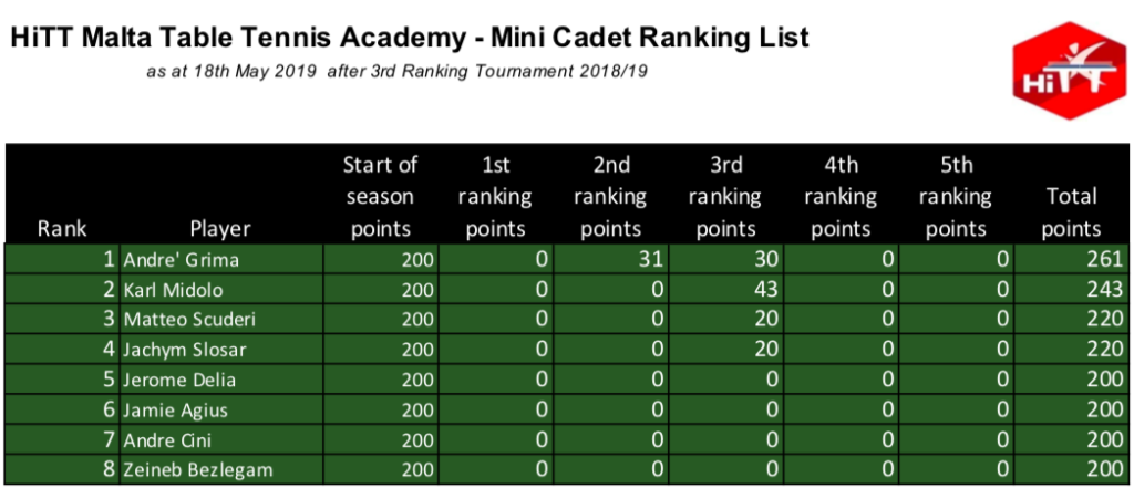HiTT Malta Table Tennis Academy - Mini Cadet Category