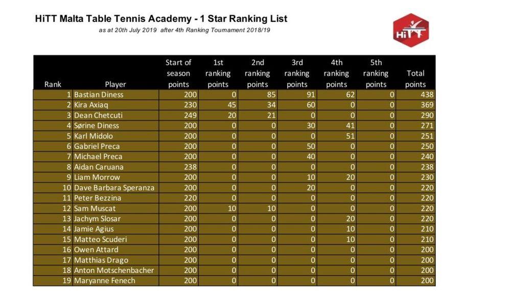 HiTT Malta Table Tennis Ranking Lists – 1 Star
