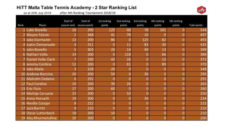 HiTT Malta Table Tennis Ranking Lists – 2 Star