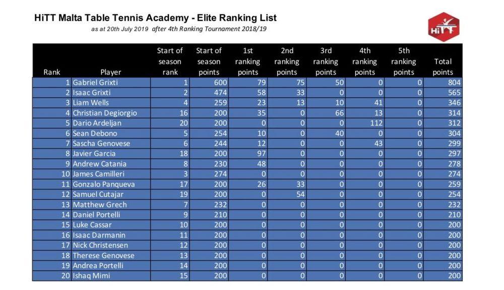 HiTT Malta Table Tennis Ranking Lists – Elite