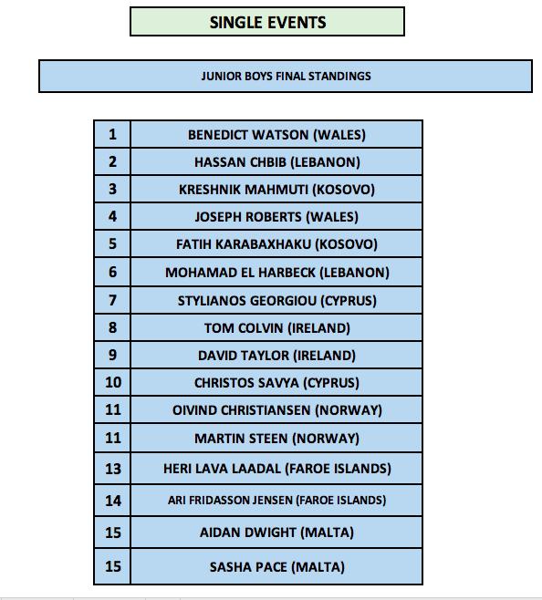 1st Malta International Table Tennis Tournament - Junior Boys Singles