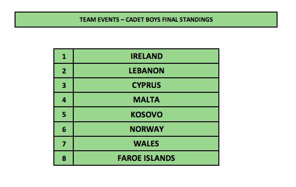 1st Malta International Table Tennis Tournament - Cadet Boys Standings