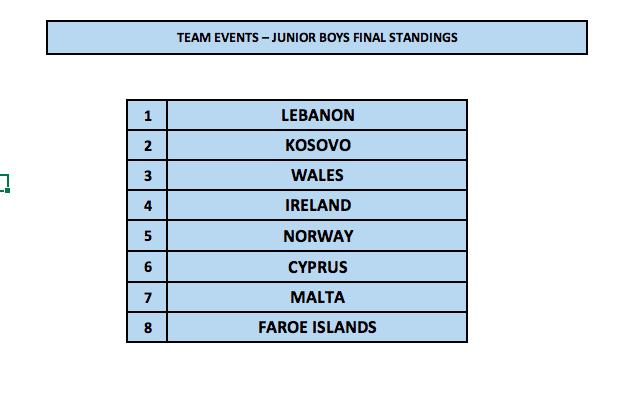 1st Malta International Table Tennis Tournament - Junior Boys Standings