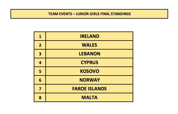 1st Malta International Table Tennis Tournament - Junior Girls Standings