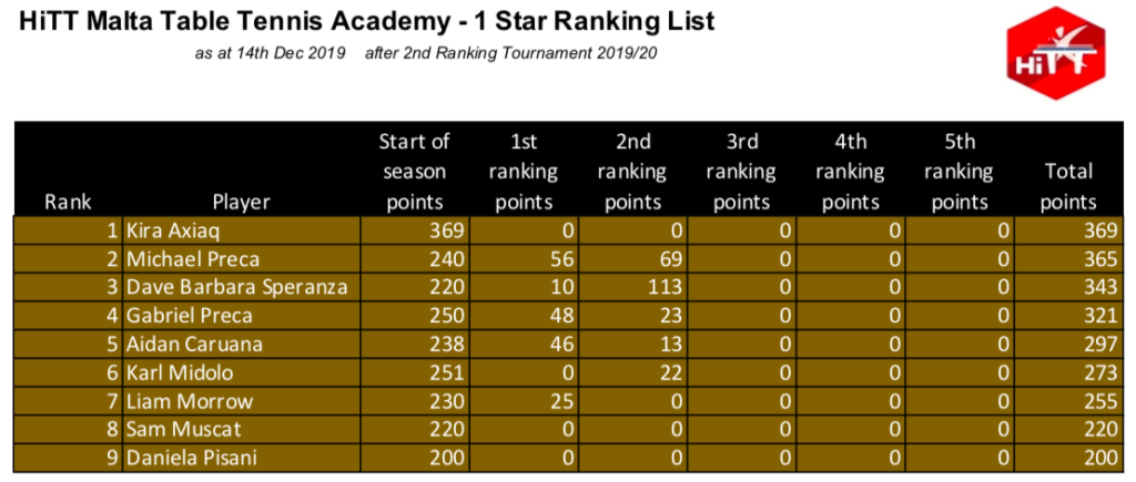 HiTT Malta Table Tennis Academy Ranking Lists – 1 Star Category