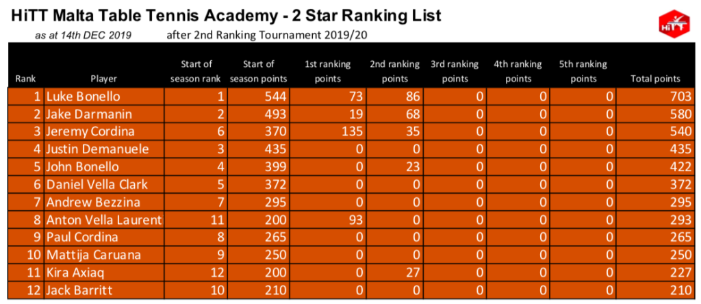 HiTT Malta Table Tennis Academy Ranking Lists – 2 Star Category