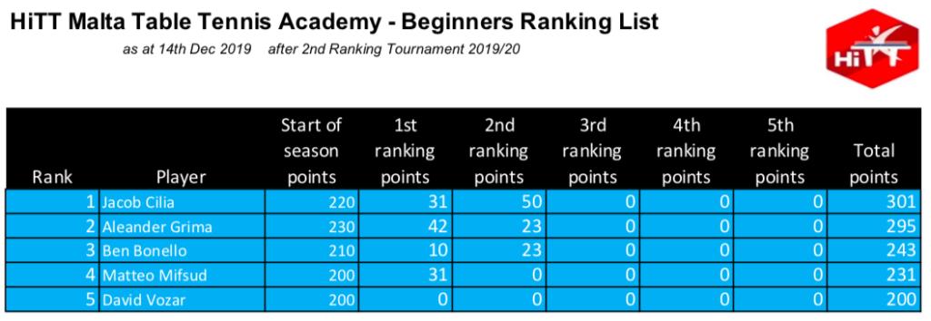 HiTT Malta Table Tennis Academy - Beginners Category